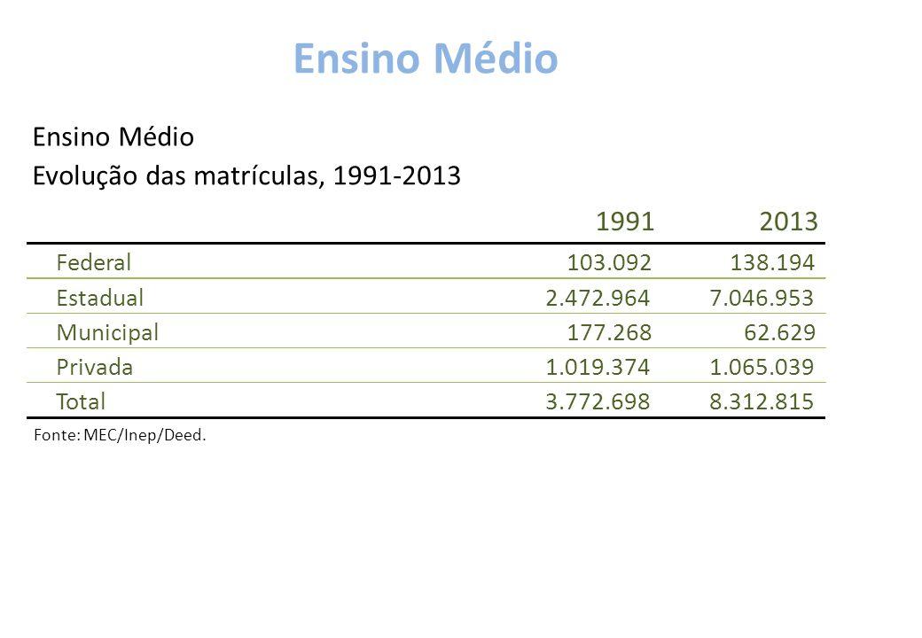 Ensino Médio 19912013 Federal103.092138.194 Estadual2.472.9647.046.953 Municipal177.26862.629 Privada1.019.3741.065.039 Total3.772.6988.312.815 Ensino Médio Evolução das matrículas, 1991-2013 Fonte: MEC/Inep/Deed.