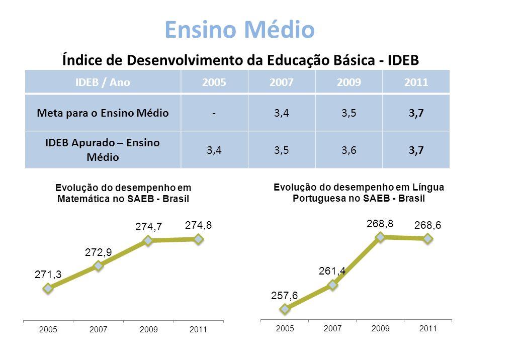 Ensino Médio Índice de Desenvolvimento da Educação Básica - IDEB IDEB / Ano2005200720092011 Meta para o Ensino Médio-3,43,53,7 IDEB Apurado – Ensino Médio 3,43,53,63,7