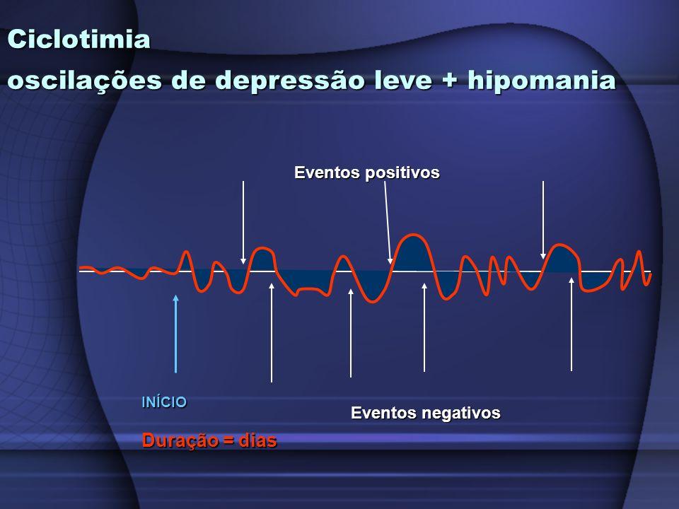 Ciclotimia oscilações de depressão leve + hipomania Eventos negativos Eventos positivos INÍCIO Duração = dias