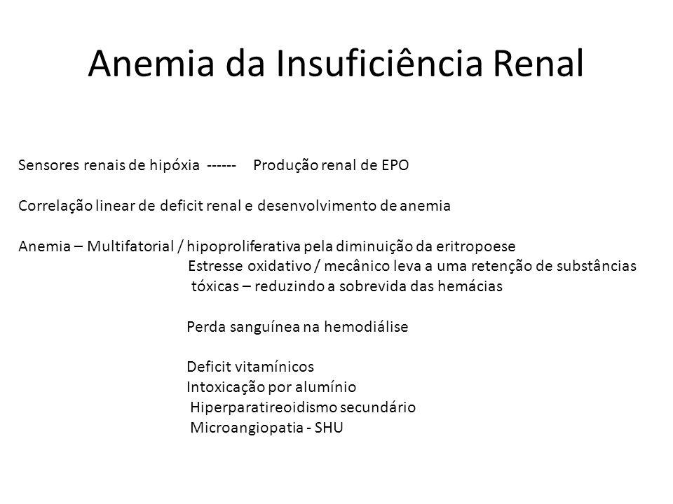 Anemia da Insuficiência Renal Sensores renais de hipóxia ------ Produção renal de EPO Correlação linear de deficit renal e desenvolvimento de anemia Anemia – Multifatorial / hipoproliferativa pela diminuição da eritropoese Estresse oxidativo / mecânico leva a uma retenção de substâncias tóxicas – reduzindo a sobrevida das hemácias Perda sanguínea na hemodiálise Deficit vitamínicos Intoxicação por alumínio Hiperparatireoidismo secundário Microangiopatia - SHU