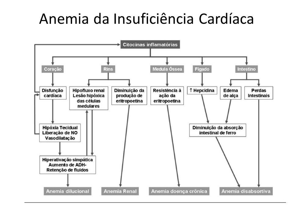 Anemia da Insuficiência Cardíaca