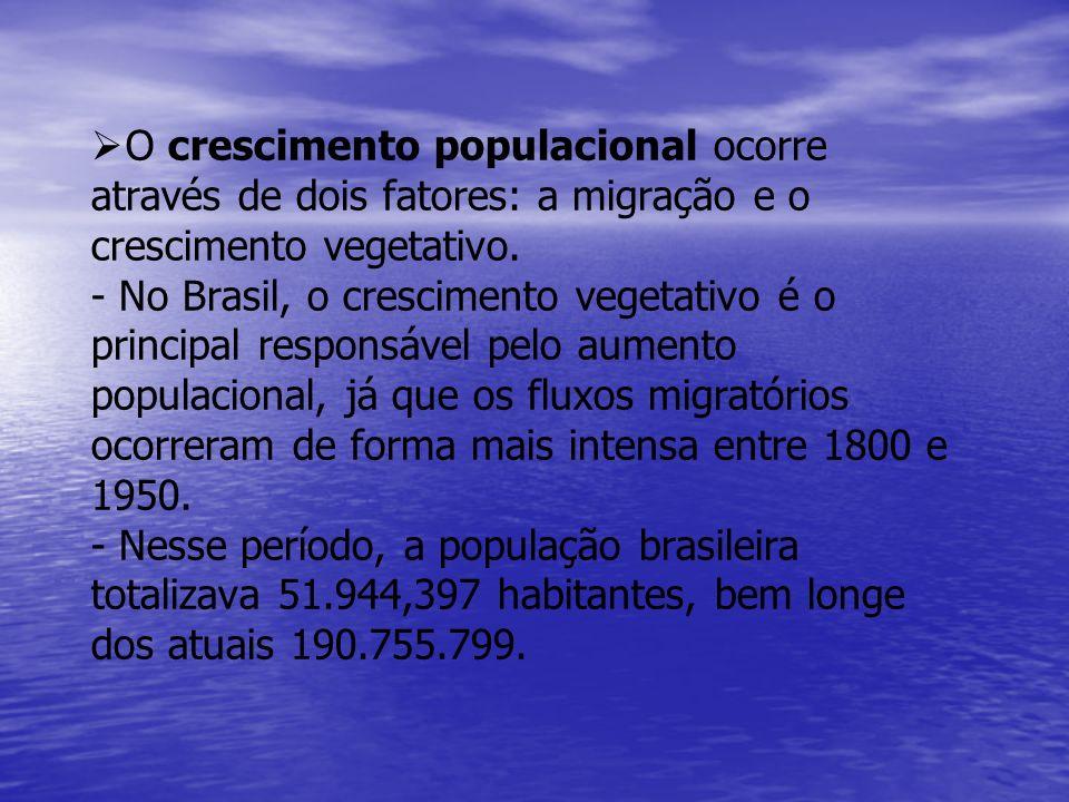   O crescimento populacional ocorre através de dois fatores: a migração e o crescimento vegetativo. - No Brasil, o crescimento vegetativo é o princi