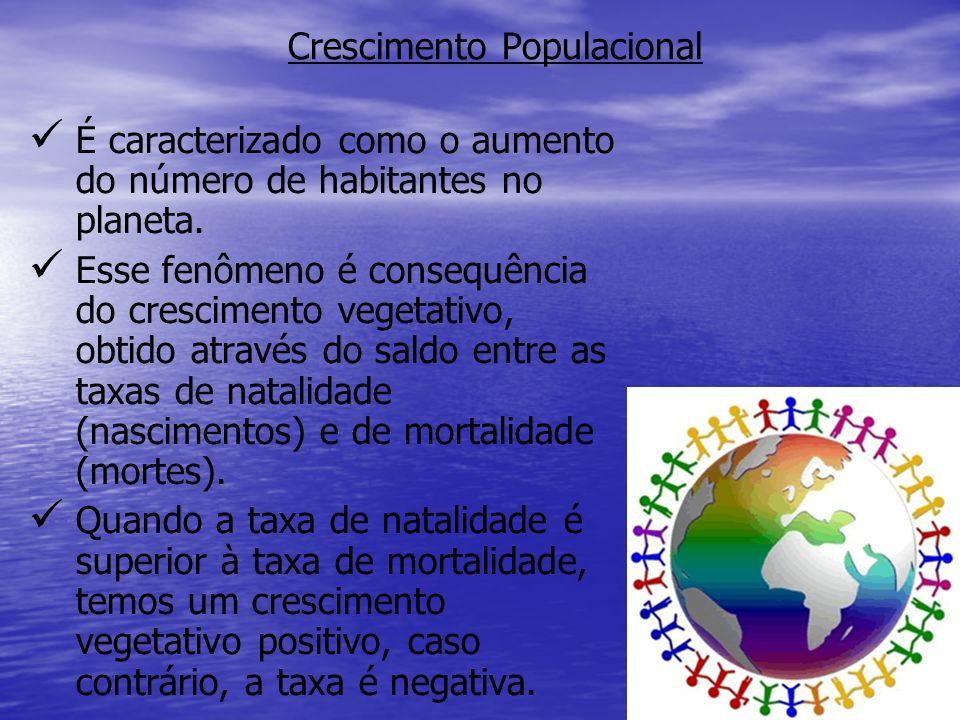 Crescimento Populacional É caracterizado como o aumento do número de habitantes no planeta. Esse fenômeno é consequência do crescimento vegetativo, ob