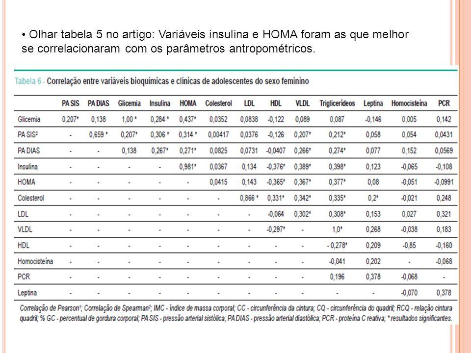 Olhar tabela 5 no artigo: Variáveis insulina e HOMA foram as que melhor se correlacionaram com os parâmetros antropométricos.