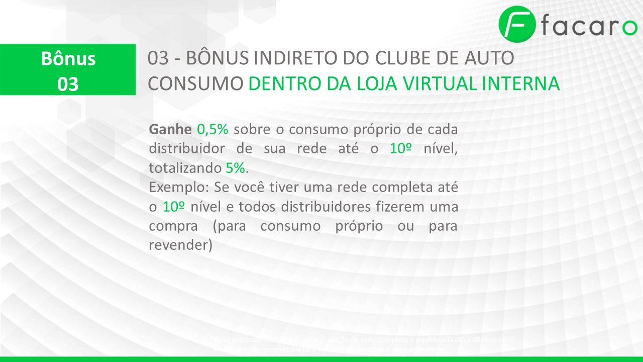 03 - BÔNUS INDIRETO DO CLUBE DE AUTO CONSUMO DENTRO DA LOJA VIRTUAL INTERNA Ganhe 0,5% sobre o consumo próprio de cada distribuidor de sua rede até o 10º nível, totalizando 5%.