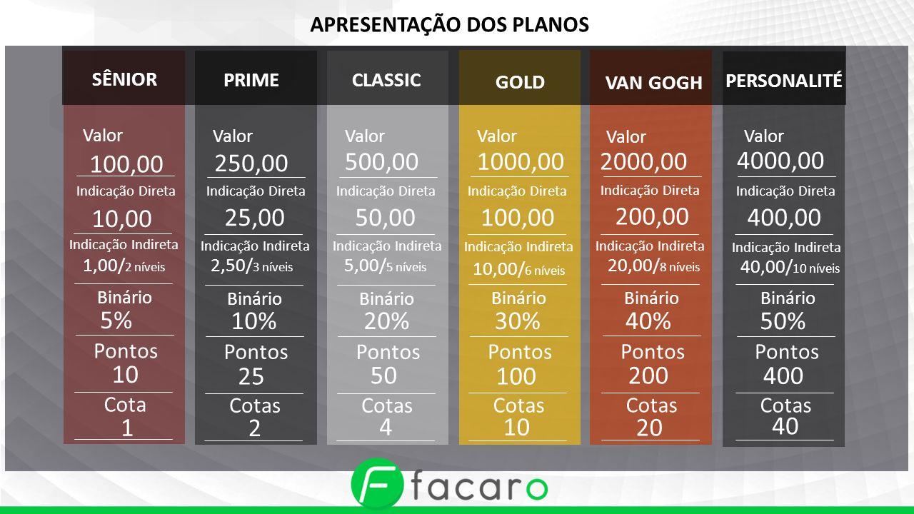 Mensalidade de Licença de uso do Sistema Prime Van Gogh Gold Classic Sênior Personalité R$ 50,00 R$ 350,00 R$ 250,00 R$ 70,00 R$ 125,00 R$ 200,00 Receitas para garantia da sustentabilidade da empresa,gerando pagamento de despesas,impostos e elevação de cotas.