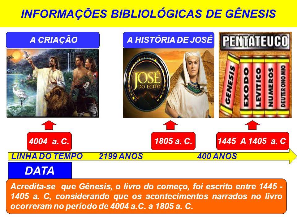 INFORMAÇÕES BIBLIOLÓGICAS DE GÊNESIS LINHA DO TEMPO 2199 ANOS 400 ANOS 4004 a. C. 1805 a. C.1445 A 1405 a. C. A CRIAÇÃO DATA Acredita-se que Gênesis,