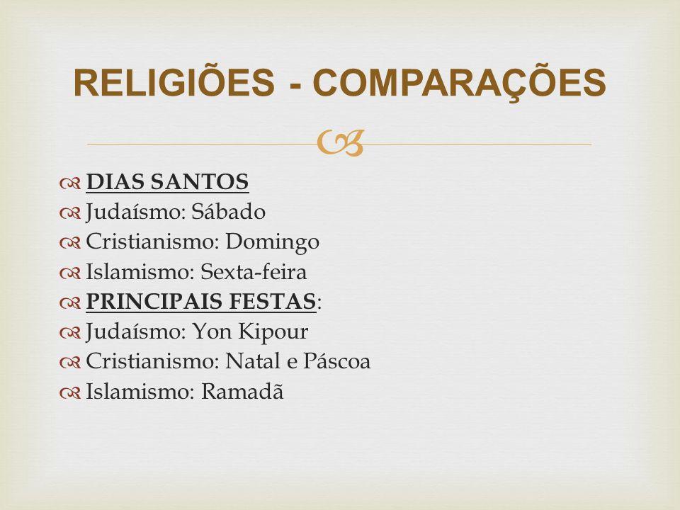   DIAS SANTOS  Judaísmo: Sábado  Cristianismo: Domingo  Islamismo: Sexta-feira  PRINCIPAIS FESTAS :  Judaísmo: Yon Kipour  Cristianismo: Natal