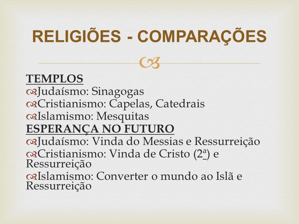  TEMPLOS  Judaísmo: Sinagogas  Cristianismo: Capelas, Catedrais  Islamismo: Mesquitas ESPERANÇA NO FUTURO  Judaísmo: Vinda do Messias e Ressurrei