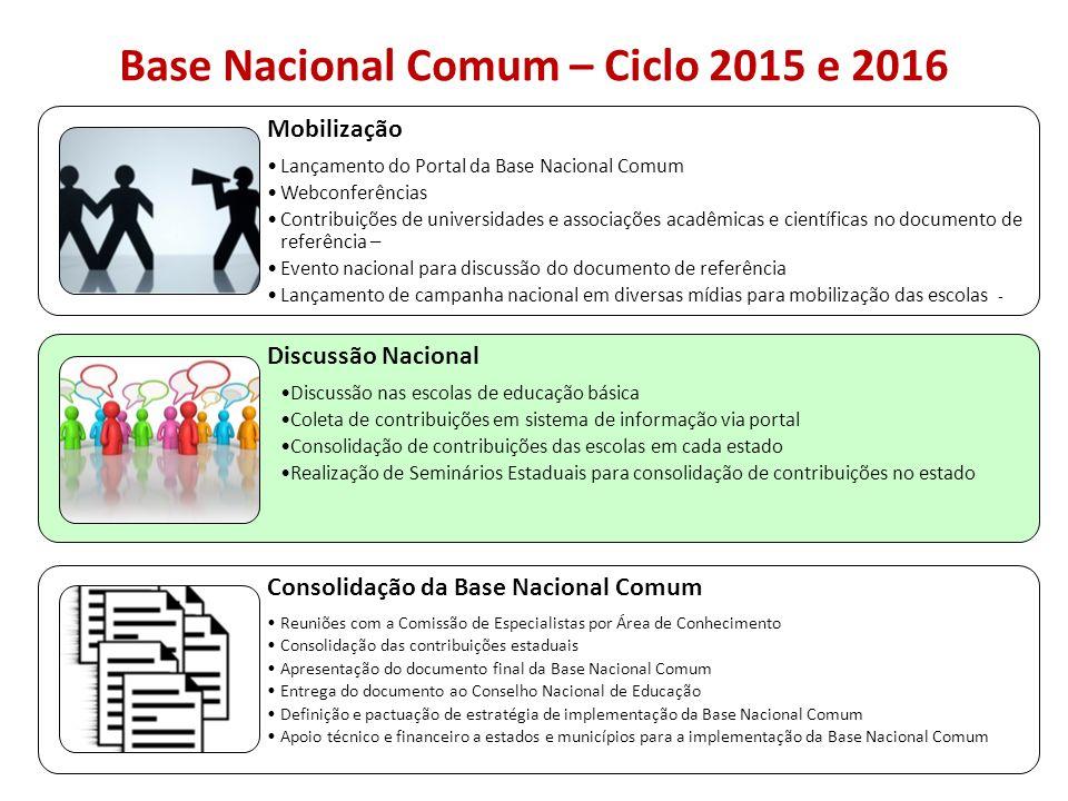 Base Nacional Comum – Ciclo 2015 e 2016 Mobilização Lançamento do Portal da Base Nacional Comum Webconferências Contribuições de universidades e assoc