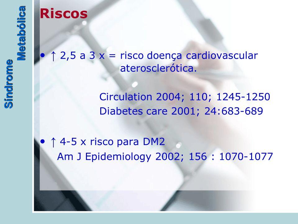 Síndrome Metabólica Riscos ↑ 2,5 a 3 x = risco doença cardiovascular aterosclerótica. Circulation 2004; 110; 1245-1250 Diabetes care 2001; 24:683-689