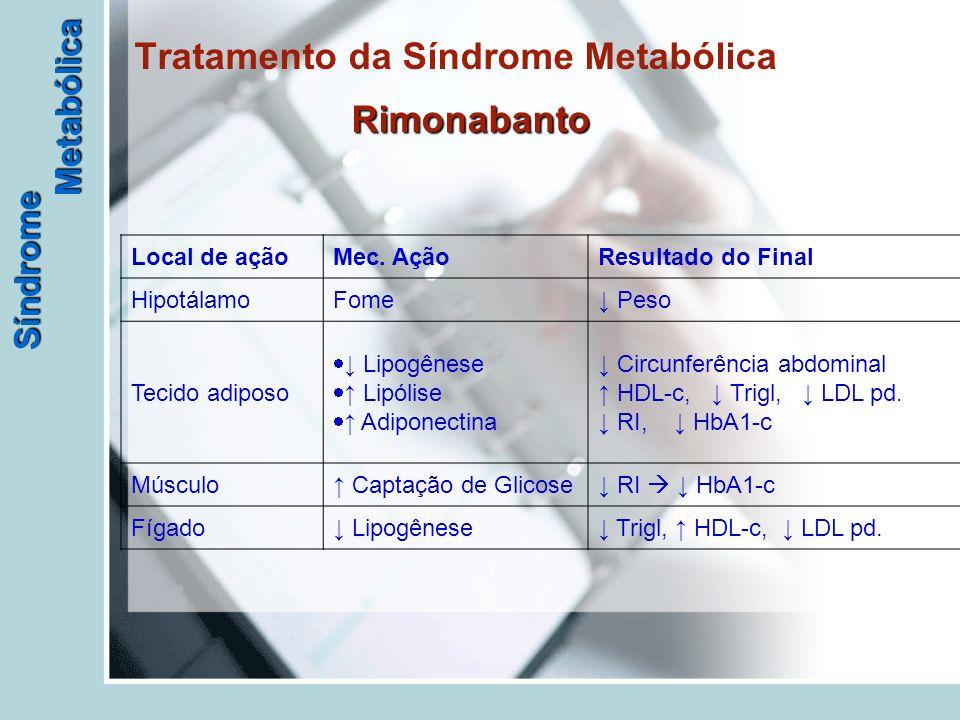 Síndrome Metabólica Rimonabanto Tratamento da Síndrome Metabólica Rimonabanto Local de açãoMec. AçãoResultado do Final HipotálamoFome↓ Peso Tecido adi
