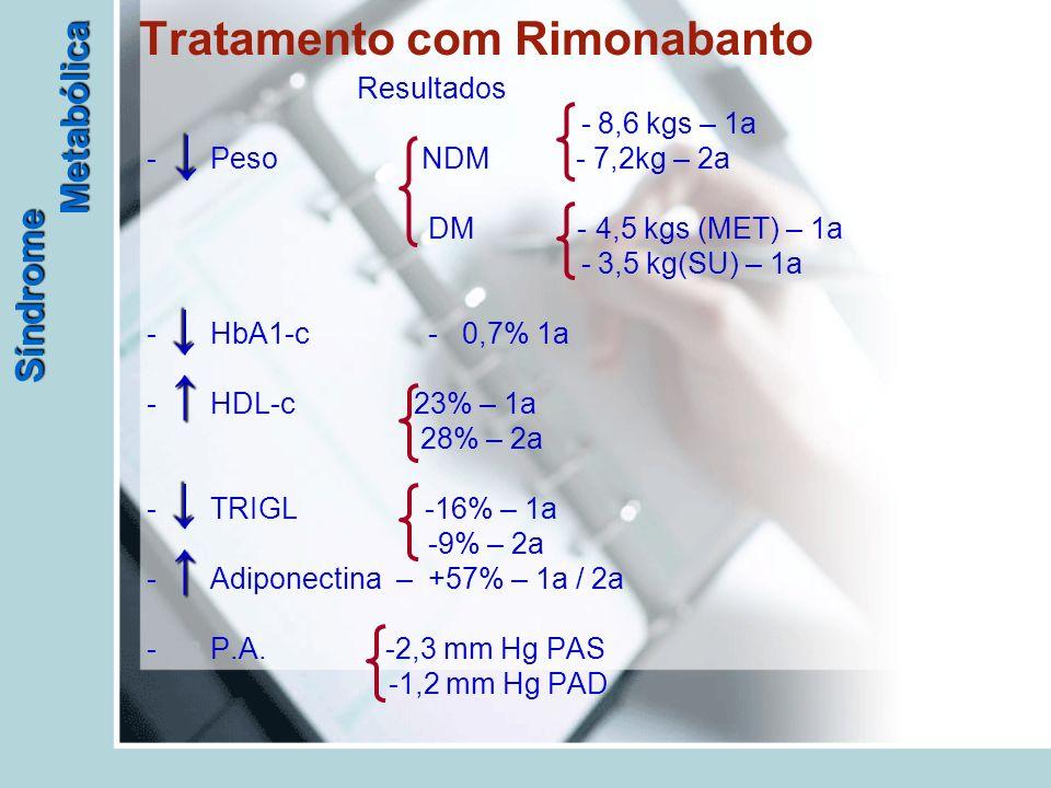 Síndrome Metabólica Tratamento com Rimonabanto Resultados - 8,6 kgs – 1a - Peso NDM - 7,2kg – 2a DM - 4,5 kgs (MET) – 1a - 3,5 kg(SU) – 1a - HbA1-c - 0,7% 1a - HDL-c 23% – 1a 28% – 2a - TRIGL -16% – 1a -9% – 2a - Adiponectina – +57% – 1a / 2a - P.A.