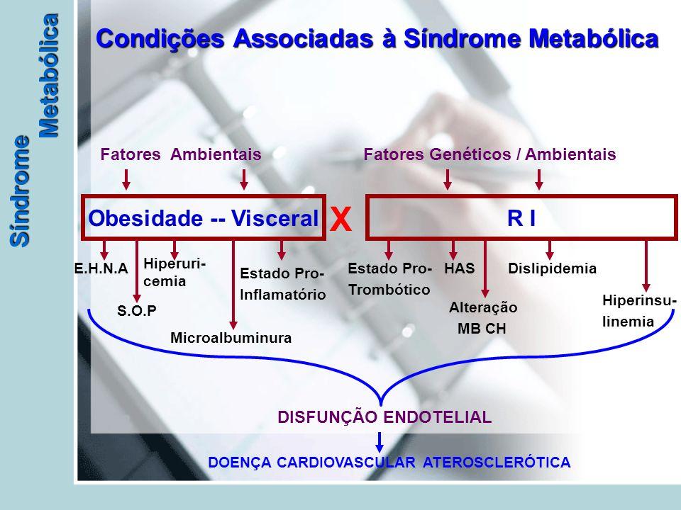 Síndrome Metabólica Condições Associadas à Síndrome Metabólica Obesidade -- Visceral E.H.N.A Hiperuri- cemia S.O.P Microalbuminura Estado Pro- Inflamatório Estado Pro- Trombótico HASDislipidemia Alteração MB CH Hiperinsu- linemia DISFUNÇÃO ENDOTELIAL DOENÇA CARDIOVASCULAR ATEROSCLERÓTICA Fatores AmbientaisFatores Genéticos / Ambientais R I X