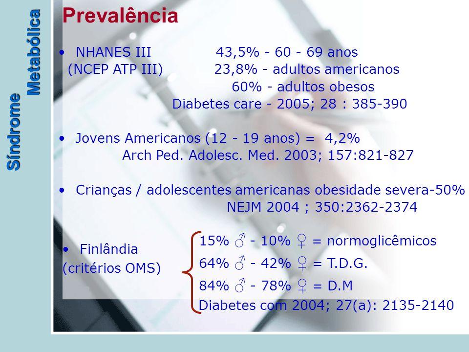 Síndrome Metabólica Prevalência Finlândia (critérios OMS) 15% ♂ - 10% ♀ = normoglicêmicos 64% ♂ - 42% ♀ = T.D.G. 84% ♂ - 78% ♀ = D.M Diabetes com 2004