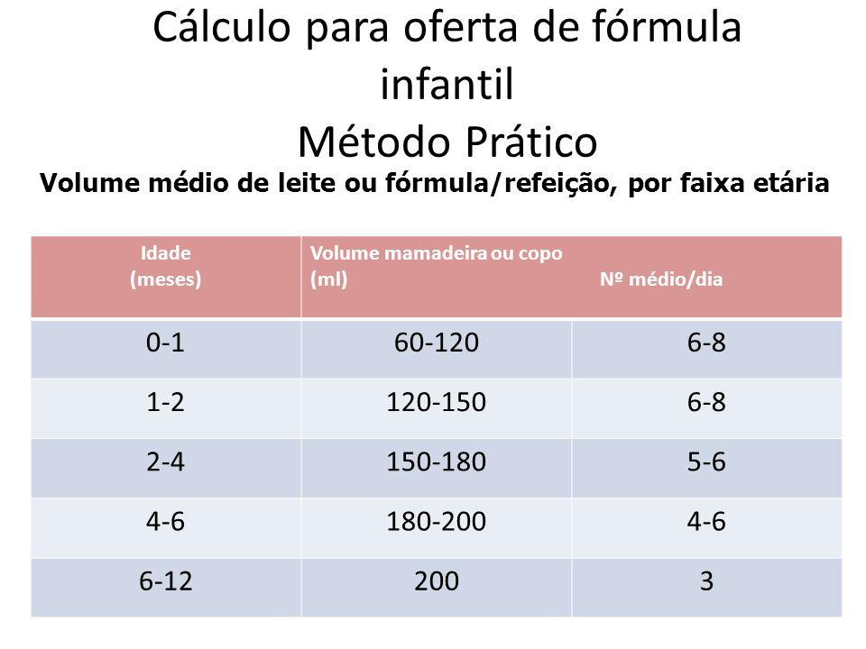 Cálculo para oferta de fórmula infantil Método Prático Volume médio de leite ou fórmula/refeição, por faixa etária Idade (meses) Volume mamadeira ou copo (ml) Nº médio/dia 0-160-1206-8 1-2120-1506-8 2-4150-1805-6 4-6180-2004-6 6-122003