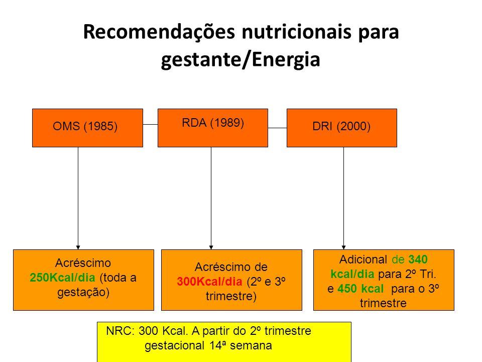 Recomendações nutricionais para gestante/Energia OMS (1985) RDA (1989) DRI (2000) Acréscimo 250Kcal/dia (toda a gestação) Acréscimo de 300Kcal/dia (2º e 3º trimestre) Adicional de 340 kcal/dia para 2º Tri.