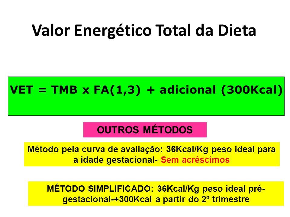 Valor Energético Total da Dieta VET = TMB x FA(1,3) + adicional (300Kcal) Método pela curva de avaliação: 36Kcal/Kg peso ideal para a idade gestacional- Sem acréscimos MÉTODO SIMPLIFICADO: 36Kcal/Kg peso ideal pré- gestacional-+300Kcal a partir do 2º trimestre OUTROS MÉTODOS