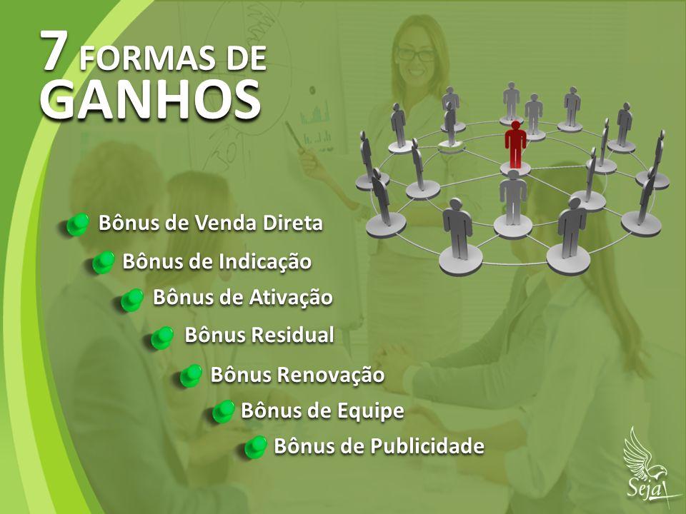 Bônus de Venda Direta Bônus de Venda Direta Bônus de Publicidade Bônus de Indicação Bônus de Ativação Bônus Renovação Bônus de Equipe Bônus Residual 7