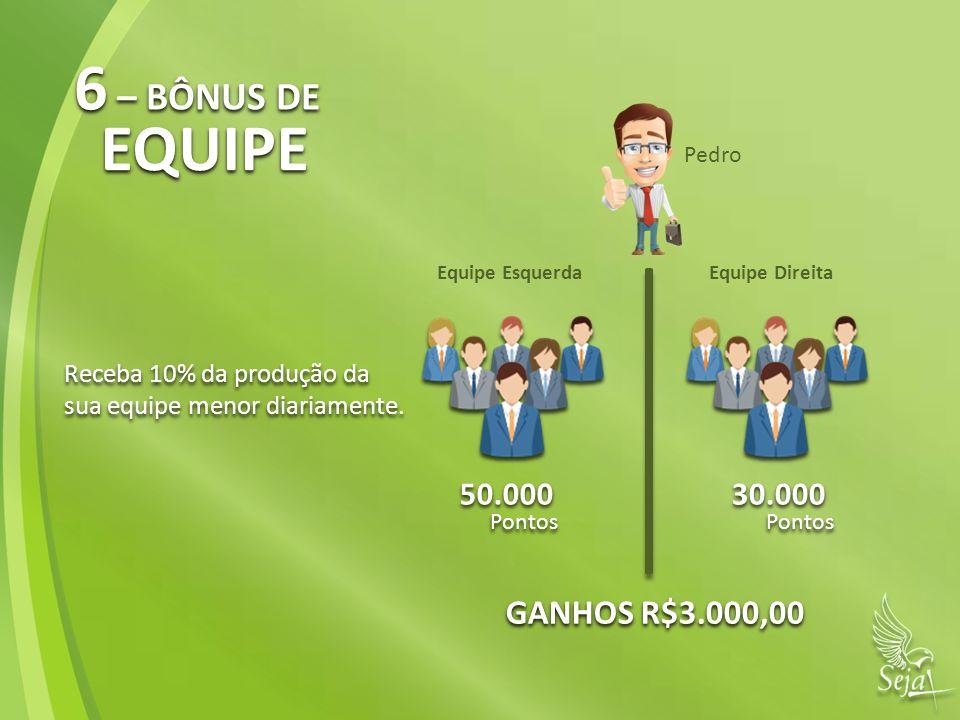 Equipe EsquerdaEquipe Direita Pedro Receba 10% da produção da sua equipe menor diariamente. Receba 10% da produção da sua equipe menor diariamente. 50