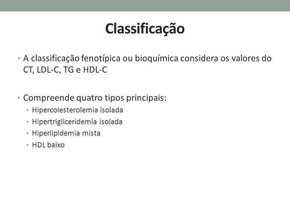 Classificação A classificação fenotípica ou bioquímica considera os valores do CT, LDL-C, TG e HDL-C Compreende quatro tipos principais: Hipercolester