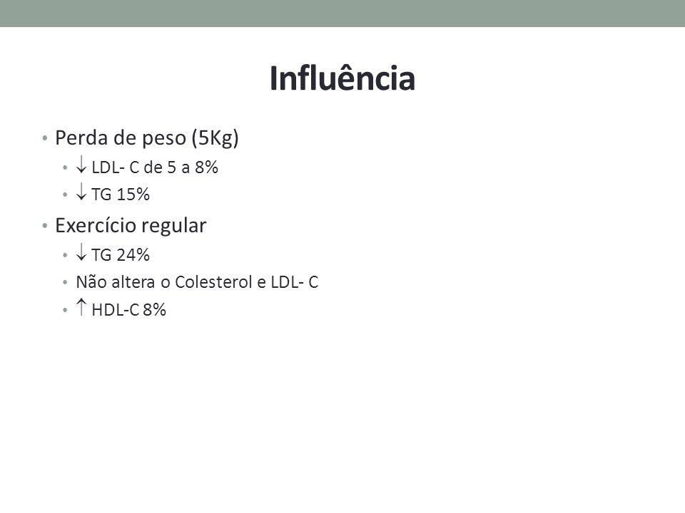 Influência Perda de peso (5Kg)  LDL- C de 5 a 8%  TG 15% Exercício regular  TG 24% Não altera o Colesterol e LDL- C  HDL-C 8% Material cedido pelo
