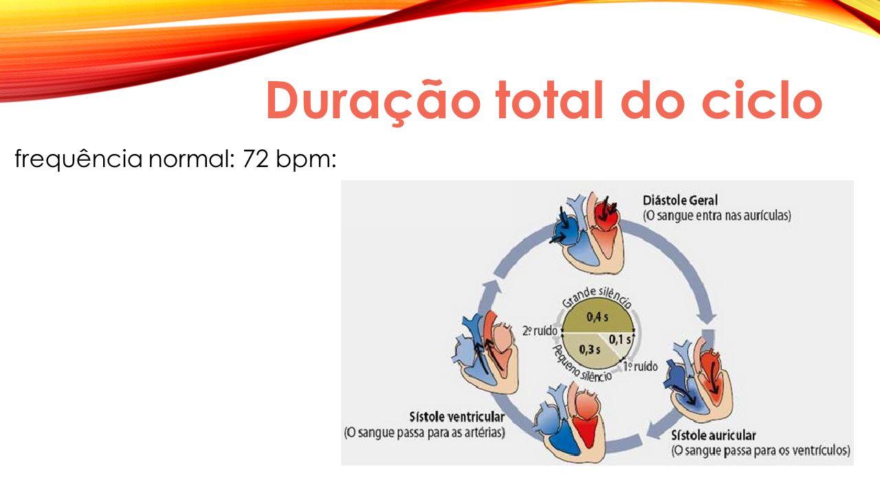 Duração total do ciclo frequência normal: 72 bpm: