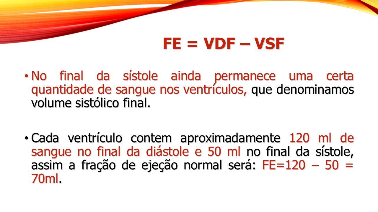 FE = VDF – VSF No final da sístole ainda permanece uma certa quantidade de sangue nos ventrículos, que denominamos volume sistólico final. No final da
