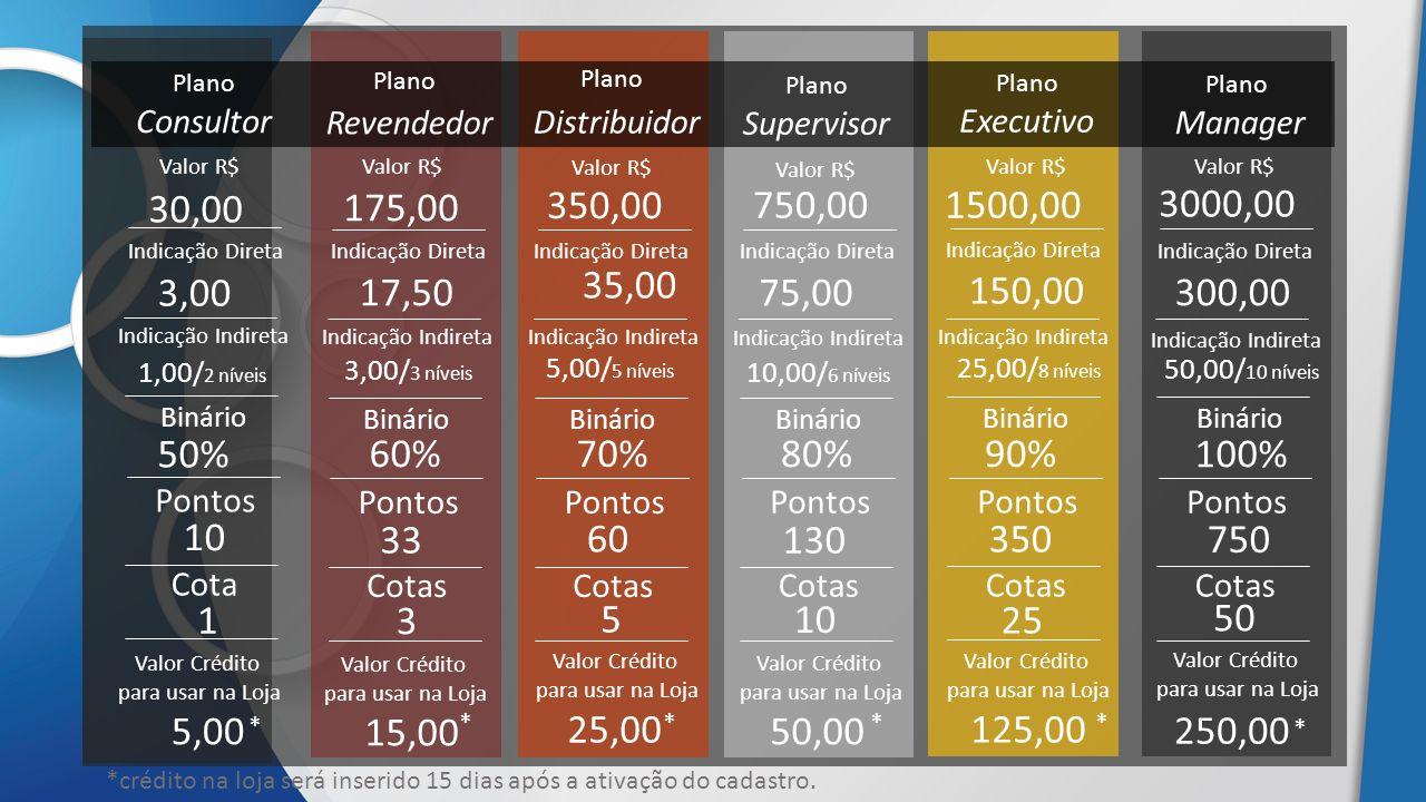 Plano Consultor Plano Revendedor Plano Distribuidor Plano Supervisor Plano Executivo Plano Manager Valor R$ 30,00 Binário 50% Pontos 10 Cota 1 Binário