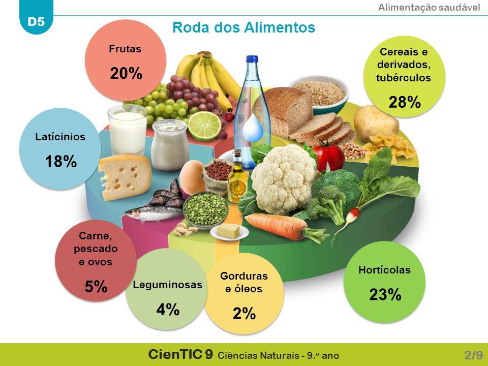 Alimentação saudável D5 CienTIC 9 Ciências Naturais - 9. o ano 2/9 Cereais e derivados, tubérculos 28% Hortícolas 23% Gorduras e óleos 2% Leguminosas