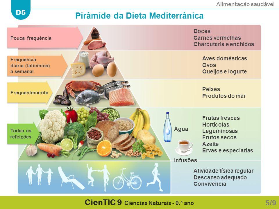 Alimentação saudável D5 CienTIC 9 Ciências Naturais - 9. o ano 5/9 Atividade física regular Descanso adequado Convivência Frutas frescas Hortícolas Le