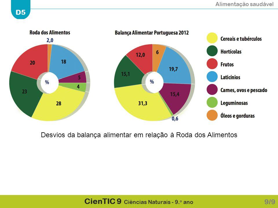 Alimentação saudável D5 CienTIC 9 Ciências Naturais - 9. o ano 9/9 Desvios da balança alimentar em relação à Roda dos Alimentos