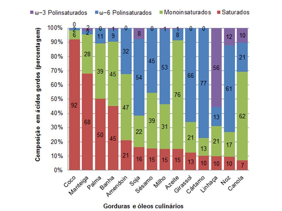 Recomendações diárias WHO, 2003: 15 a 30% do Valor Energético Total Podem chegar até 35% para quem consome dieta rica em hortaliças, frutas, leguminosas, cereais, sem o risco de sobrepeso.