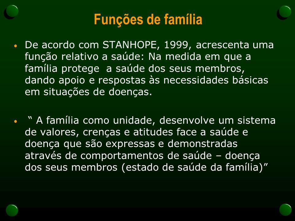 Funções de família De acordo com STANHOPE, 1999, acrescenta uma função relativo a saúde: Na medida em que a família protege a saúde dos seus membros, dando apoio e respostas às necessidades básicas em situações de doenças.