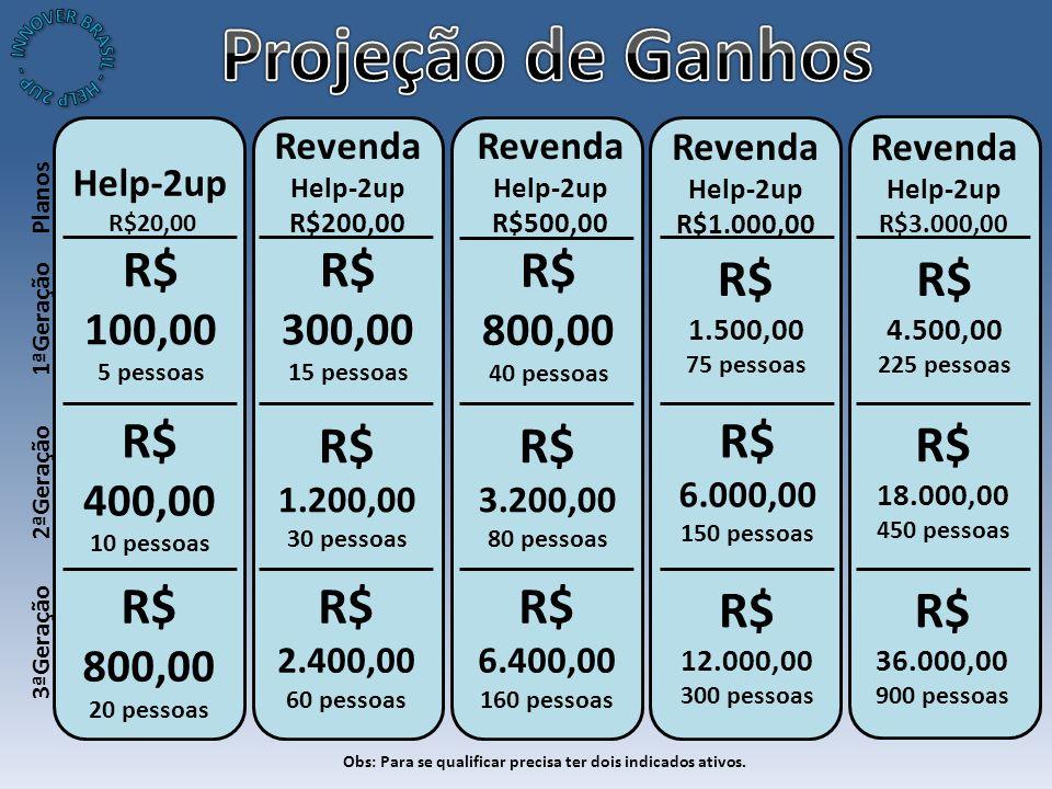 Help-2up R$20,00 1ªGeração Planos Revenda Help-2up R$200,00 Obs: Para se qualificar precisa ter dois indicados ativos.