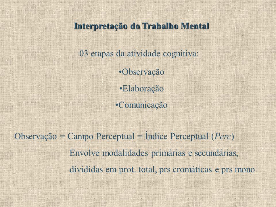 Interpretação do Trabalho Mental 03 etapas da atividade cognitiva: Observação Elaboração Comunicação Observação = Campo Perceptual = Índice Perceptual