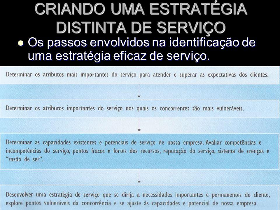 CRIANDO UMA ESTRATÉGIA DISTINTA DE SERVIÇO Os passos envolvidos na identificação de uma estratégia eficaz de serviço.