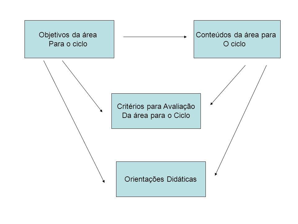 Objetivos da área Para o ciclo Conteúdos da área para O ciclo Critérios para Avaliação Da área para o Ciclo Orientações Didáticas