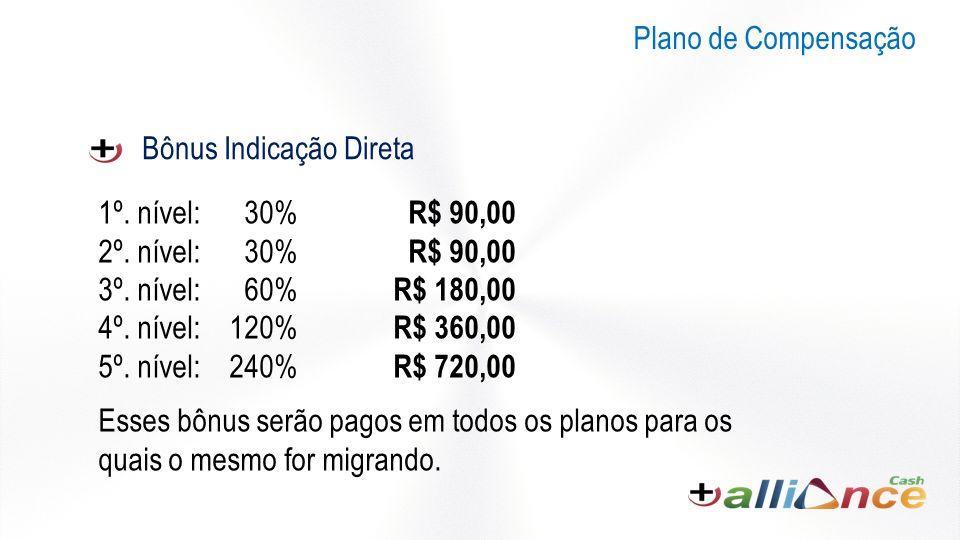 Bônus Indicação Direta 1º.nível: 30% R$ 90,00 2º.