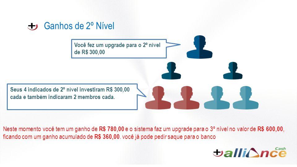 Ganhos de 2º Nível Neste momento você tem um ganho de R$ 780,00 e o sistema faz um upgrade para o 3º nível no valor de R$ 600,00, ficando com um ganho acumulado de R$ 360,00.