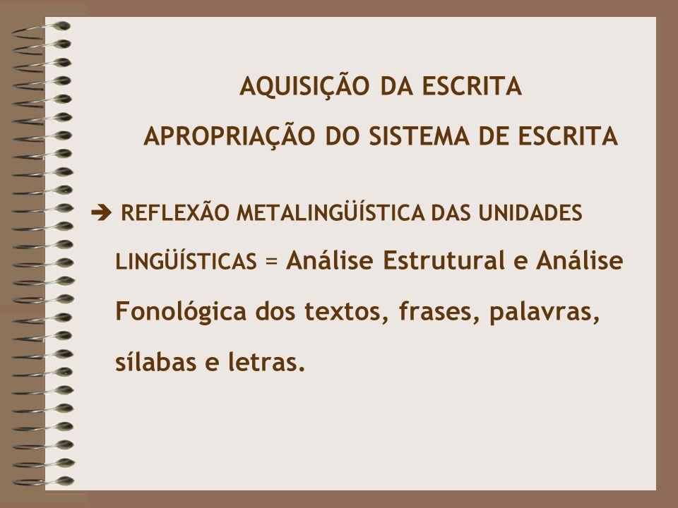 AQUISIÇÃO DA ESCRITA APROPRIAÇÃO DO SISTEMA DE ESCRITA  REFLEXÃO METALINGÜÍSTICA DAS UNIDADES LINGÜÍSTICAS = Análise Estrutural e Análise Fonológica dos textos, frases, palavras, sílabas e letras.