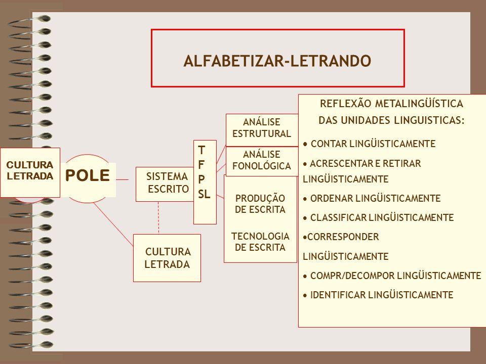 POLE CULTURA LETRADA SISTEMA ESCRITO T F P SL PRODUÇÃO DE ESCRITA TECNOLOGIA DE ESCRITA ANÁLISE FONOLÓGICA ANÁLISE ESTRUTURAL REFLEXÃO METALINGÜÍSTICA DAS UNIDADES LINGUISTICAS:  CONTAR LINGÜISTICAMENTE  ACRESCENTAR E RETIRAR LINGÜISTICAMENTE  ORDENAR LINGÜISTICAMENTE  CLASSIFICAR LINGÜISTICAMENTE  CORRESPONDER LINGÜISTICAMENTE  COMPR/DECOMPOR LINGÜISTICAMENTE  IDENTIFICAR LINGÜISTICAMENTE ALFABETIZAR-LETRANDO CULTURA LETRADA