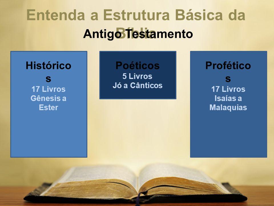 Entenda a Estrutura Básica da Bíblia Antigo Testamento Histórico s 17 Livros Gênesis a Ester Poéticos 5 Livros Jó a Cânticos Profético s 17 Livros Isa