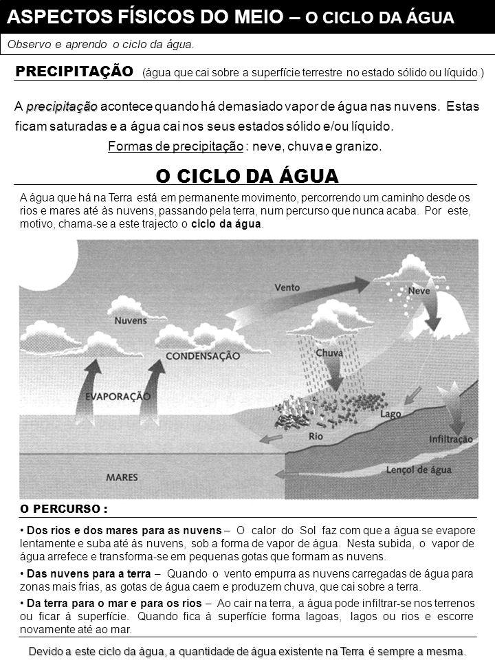 ASPECTOS FÍSICOS DO MEIO – O CICLO DA ÁGUA Observo e aprendo o ciclo da água.