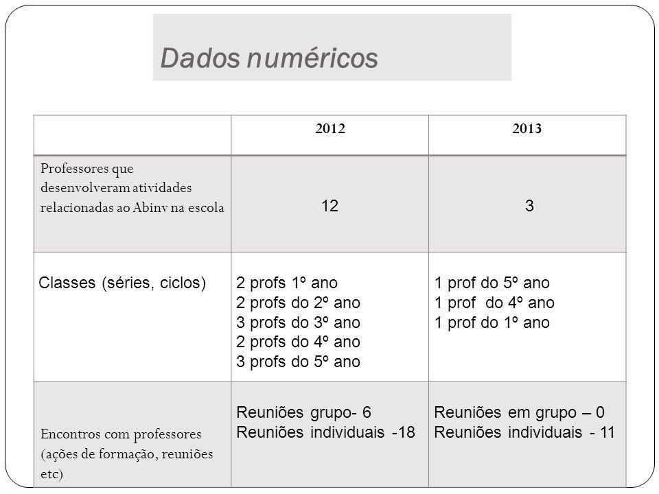 Dados numéricos 20122013 Professores que desenvolveram atividades relacionadas ao Abinv na escola 12 3 Classes (séries, ciclos)2 profs 1º ano 2 profs do 2º ano 3 profs do 3º ano 2 profs do 4º ano 3 profs do 5º ano 1 prof do 5º ano 1 prof do 4º ano 1 prof do 1º ano Encontros com professores (ações de formação, reuniões etc) Reuniões grupo- 6 Reuniões individuais -18 Reuniões em grupo – 0 Reuniões individuais - 11