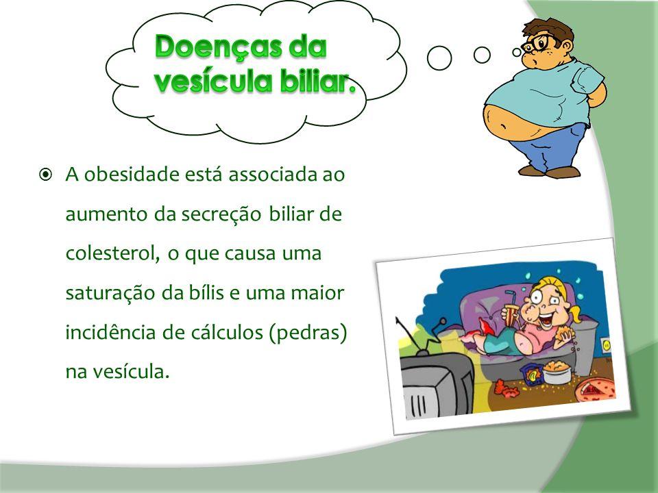  A obesidade está associada ao aumento da secreção biliar de colesterol, o que causa uma saturação da bílis e uma maior incidência de cálculos (pedras) na vesícula.