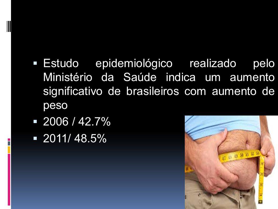  Estudo epidemiológico realizado pelo Ministério da Saúde indica um aumento significativo de brasileiros com aumento de peso  2006 / 42.7%  2011/ 48.5%
