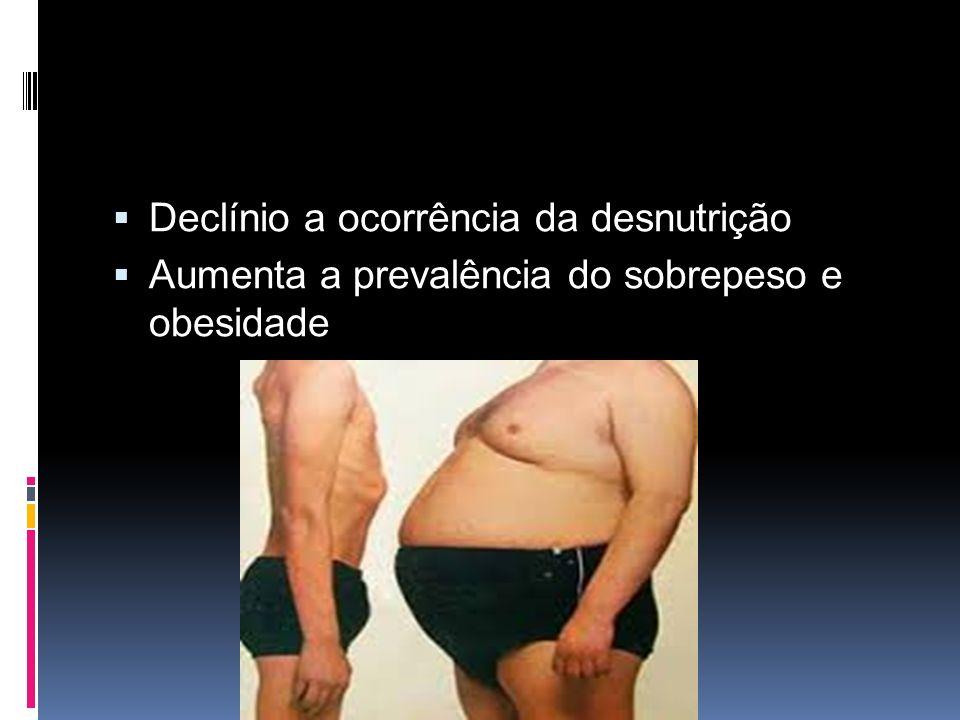  Declínio a ocorrência da desnutrição  Aumenta a prevalência do sobrepeso e obesidade