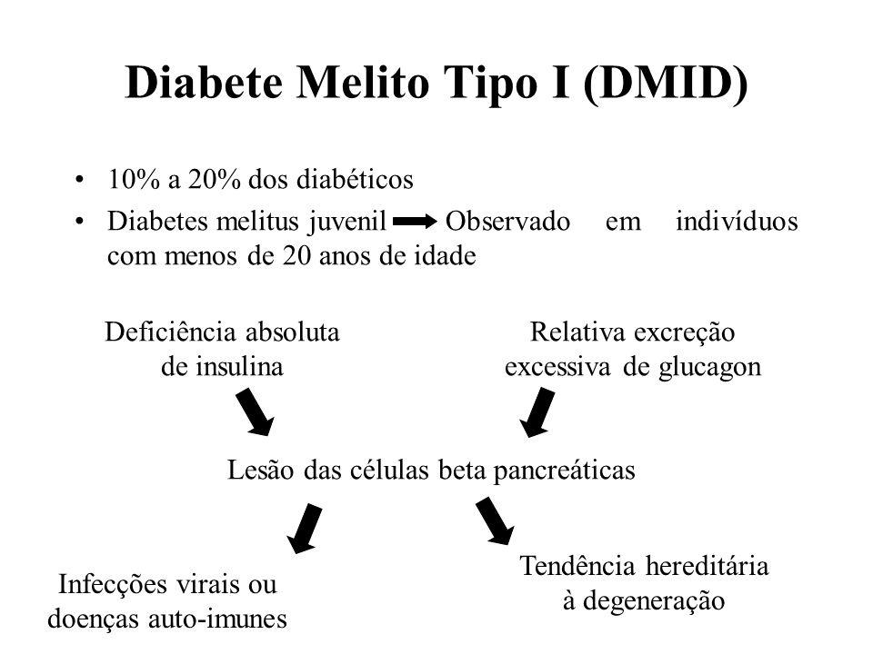 Diabete Melito Tipo I (DMID) 10% a 20% dos diabéticos Diabetes melitus juvenil Observado em indivíduos com menos de 20 anos de idade Deficiência absol