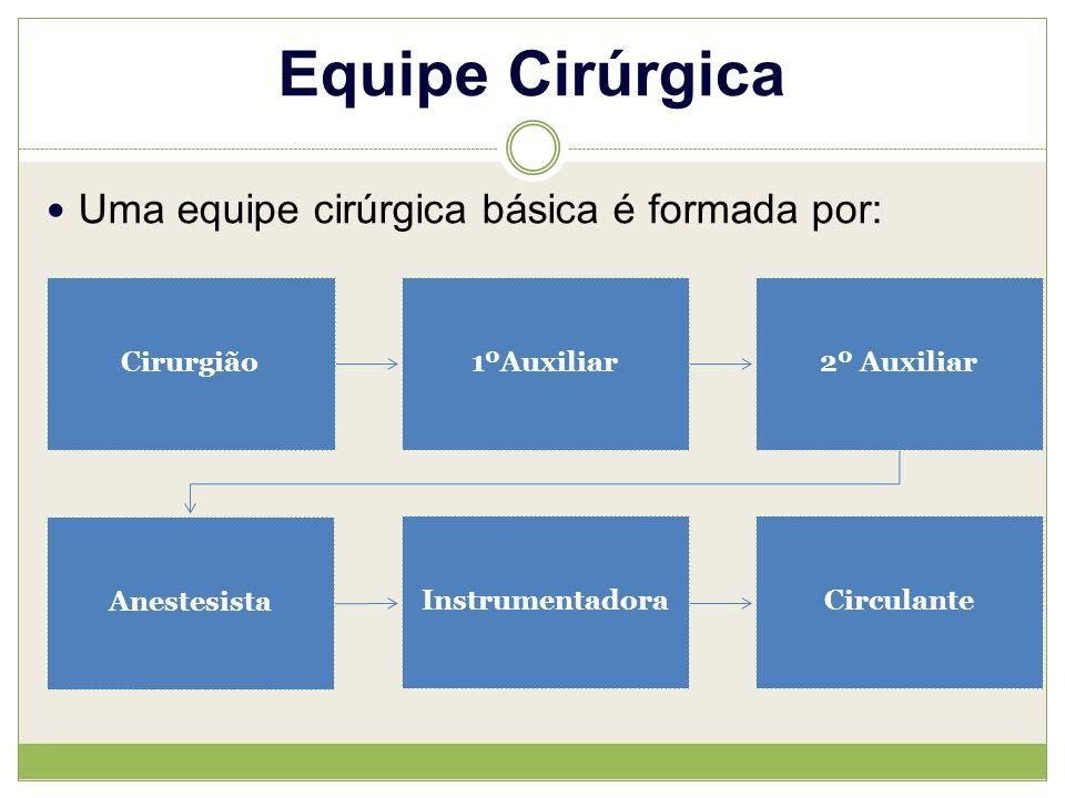 Equipe Cirúrgica Uma equipe cirúrgica básica é formada por: Cirurgião1ºAuxiliar2º Auxiliar Anestesista InstrumentadoraCirculante